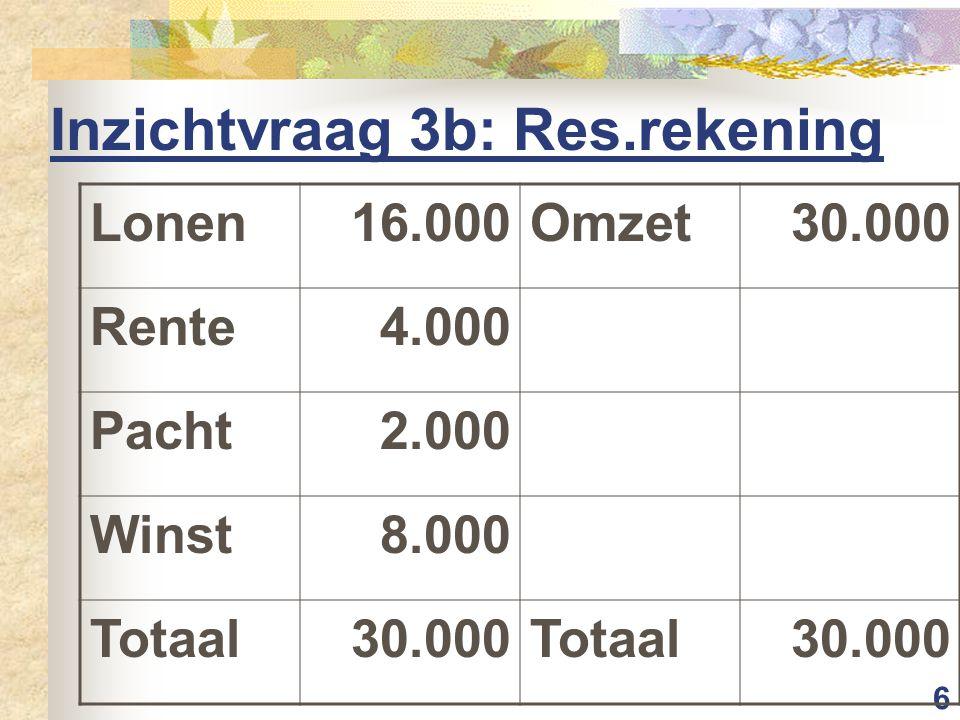 6 Inzichtvraag 3b: Res.rekening Lonen16.000Omzet30.000 Rente4.000 Pacht2.000 Winst8.000 Totaal30.000Totaal30.000