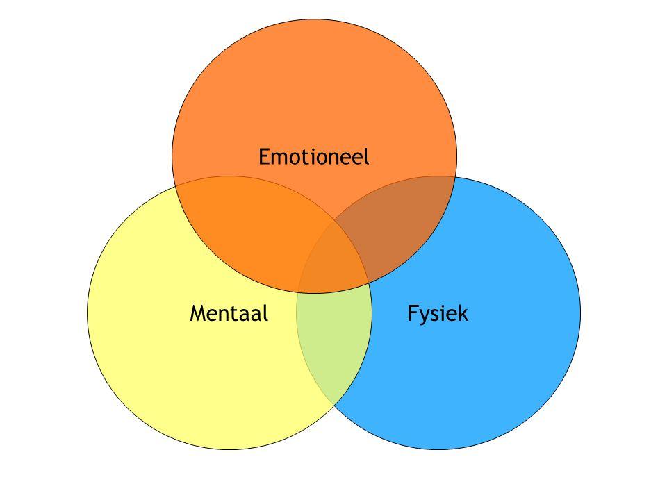 Drie centreringen & zijnswijzen Mentale centrering Emotionele centrering Fysieke centrering het de men ik me mijn wij ons onze
