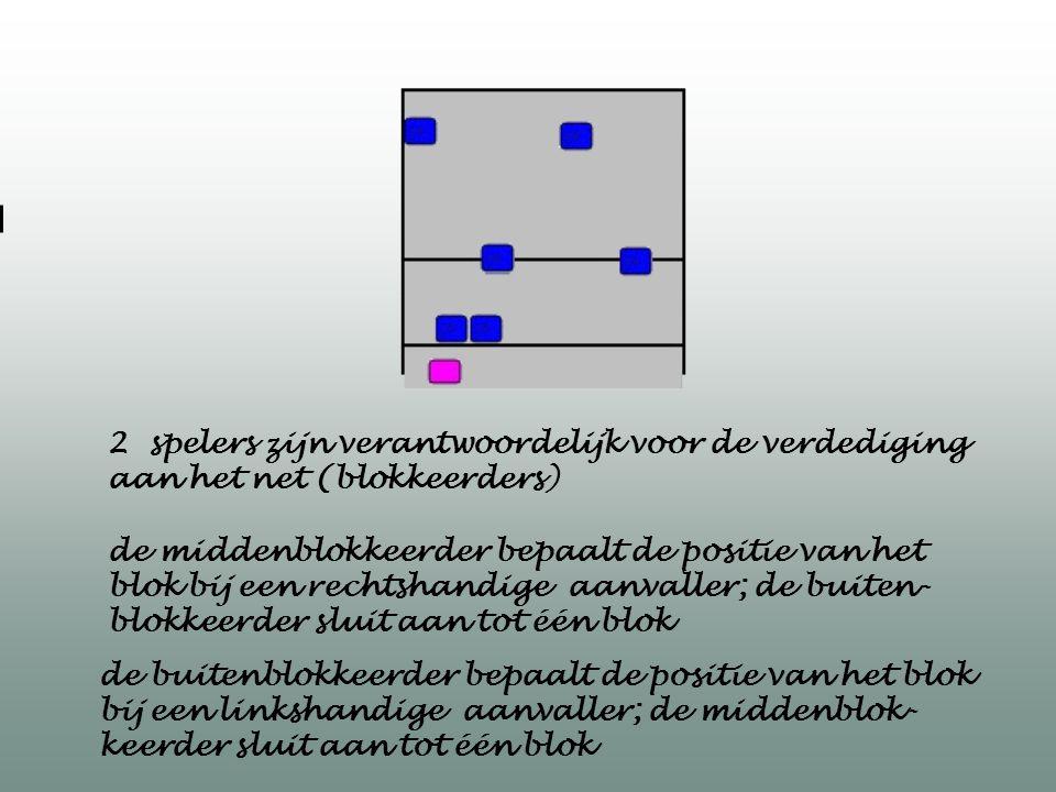 2 spelers zijn verantwoordelijk voor de verdediging aan het net (blokkeerders) de buitenblokkeerder bepaalt de positie van het blok bij een linkshandi