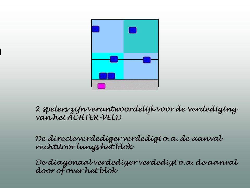De directe verdediger verdedigt o.a. de aanval rechtdoor langs het blok 2 spelers zijn verantwoordelijk voor de verdediging van het ACHTER-VELD De dia