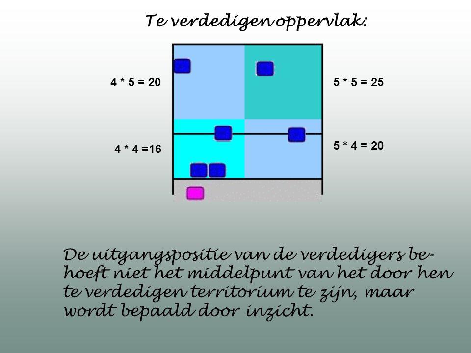 4 * 4 =16 4 * 5 = 20 5 * 4 = 20 5 * 5 = 25 Te verdedigen oppervlak: De uitgangspositie van de verdedigers be- hoeft niet het middelpunt van het door h