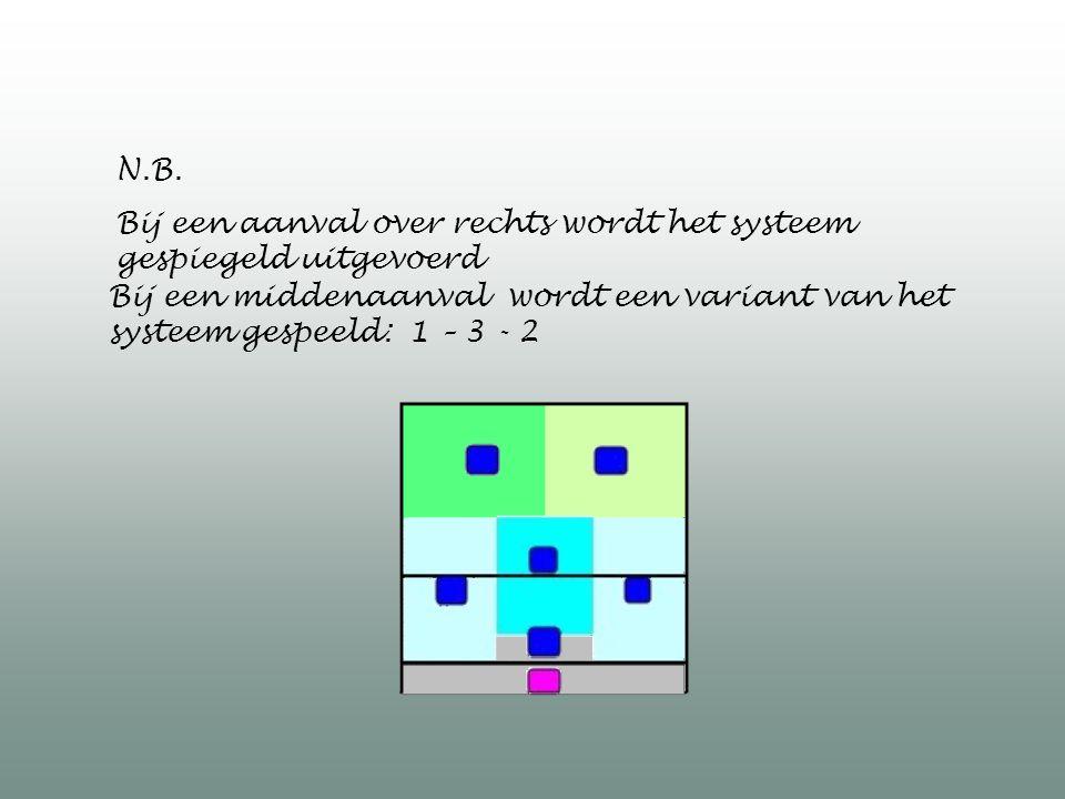 N.B. Bij een aanval over rechts wordt het systeem gespiegeld uitgevoerd Bij een middenaanval wordt een variant van het systeem gespeeld: 1 – 3 - 2