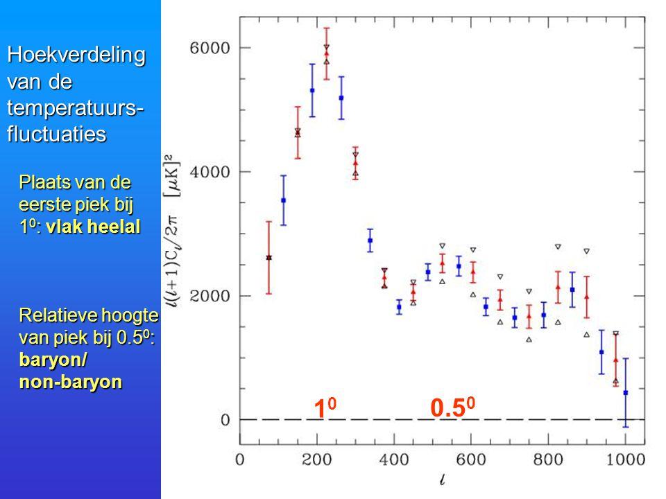 Hoekverdeling van de temperatuurs-fluctuaties Plaats van de eerste piek bij 1 0 : vlak heelal Relatieve hoogte van piek bij 0.5 0 : baryon/non-baryon