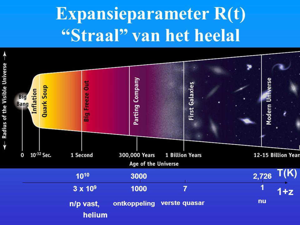 """Expansieparameter R(t) """"Straal"""" van het heelal ontkoppeling 1+z 1000 1 7 verste quasar nu 3 x 10 9 n/p vast, helium T(K) 10 30002,726"""