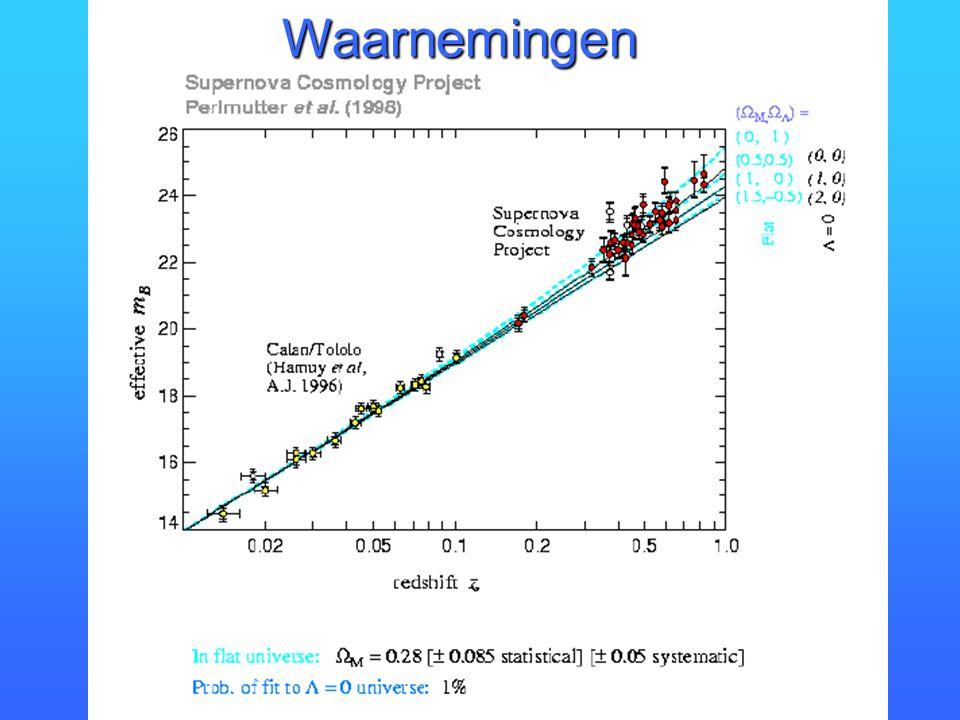 """6. De Kosmologische Constante WaarnemingenWaarnemingen InterpretatieInterpretatie InflatieInflatie """"Oplossing"""" van drie grote problemen""""Oplossing"""" van"""