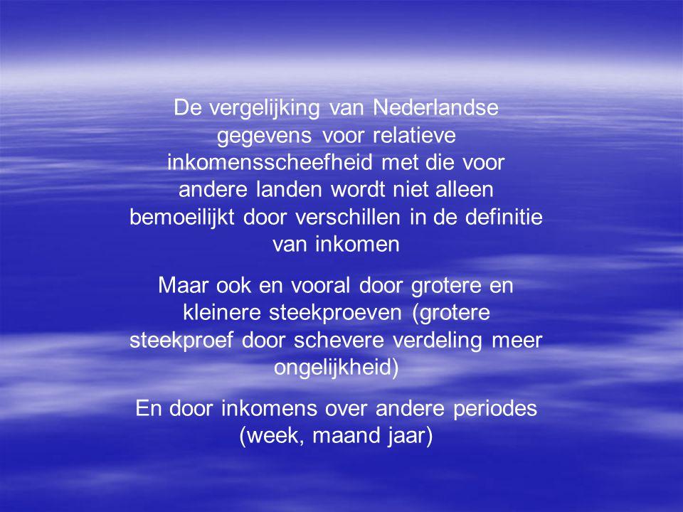 De vergelijking van Nederlandse gegevens voor relatieve inkomensscheefheid met die voor andere landen wordt niet alleen bemoeilijkt door verschillen i