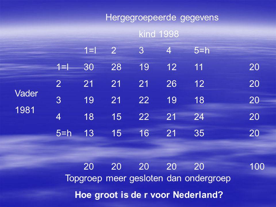 Hergegroepeerde gegevens kind 1998 1=l2345=h 1=l302819121120 2212121261220 3192122191820 4181522212420 5=h131516213520 2020202020100 Vader 1981 Topgro
