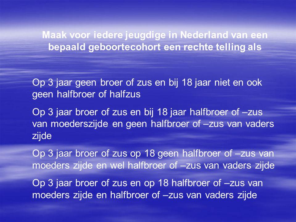 Maak voor iedere jeugdige in Nederland van een bepaald geboortecohort een rechte telling als Op 3 jaar geen broer of zus en bij 18 jaar niet en ook geen halfbroer of halfzus Op 3 jaar broer of zus en bij 18 jaar halfbroer of –zus van moederszijde en geen halfbroer of –zus van vaders zijde Op 3 jaar broer of zus op 18 geen halfbroer of –zus van moeders zijde en wel halfbroer of –zus van vaders zijde Op 3 jaar broer of zus en op 18 halfbroer of –zus van moeders zijde en halfbroer of –zus van vaders zijde