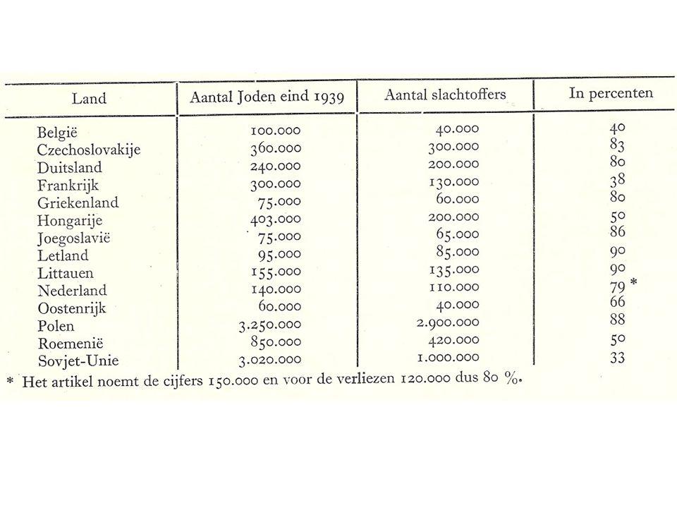VAN HERZBERGS VRAAG UIT 1950, OVERGENOMEN DOOR DE HISTORICUS BLOM IN 1987 NAAR HET TEGENSPRAAKPROBLEEM UIT 1979 VAN DE SOCIOLOOG FEIN