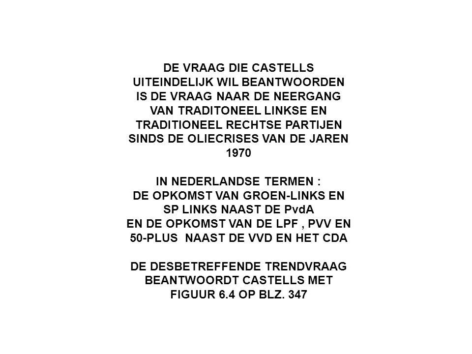 DE VRAAG DIE CASTELLS UITEINDELIJK WIL BEANTWOORDEN IS DE VRAAG NAAR DE NEERGANG VAN TRADITONEEL LINKSE EN TRADITIONEEL RECHTSE PARTIJEN SINDS DE OLIECRISES VAN DE JAREN 1970 IN NEDERLANDSE TERMEN : DE OPKOMST VAN GROEN-LINKS EN SP LINKS NAAST DE PvdA EN DE OPKOMST VAN DE LPF, PVV EN 50-PLUS NAAST DE VVD EN HET CDA DE DESBETREFFENDE TRENDVRAAG BEANTWOORDT CASTELLS MET FIGUUR 6.4 OP BLZ.