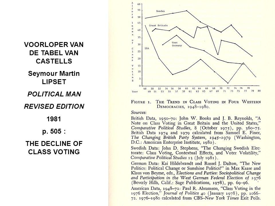 VOORLOPER VAN DE TABEL VAN CASTELLS Seymour Martin LIPSET POLITICAL MAN REVISED EDITION 1981 p.