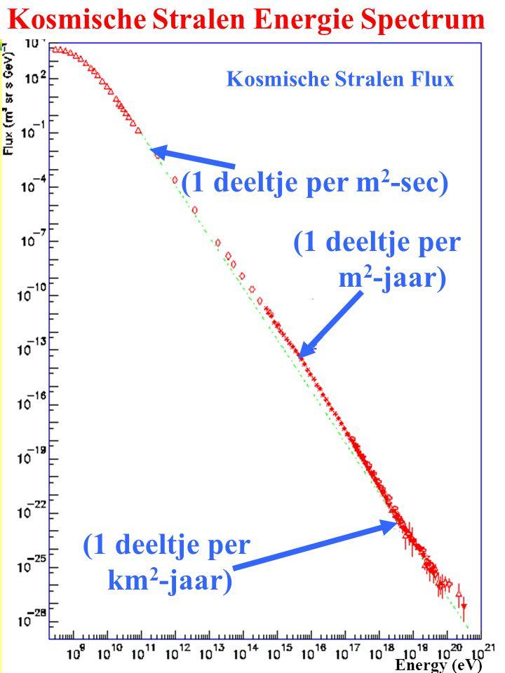 HiSPARC CROP (1 deeltje per m 2 -sec) (1 deeltje per m 2 -jaar) (1 deeltje per km 2 -jaar) Kosmische Stralen Flux Energy (eV) Kosmische Stralen Energi
