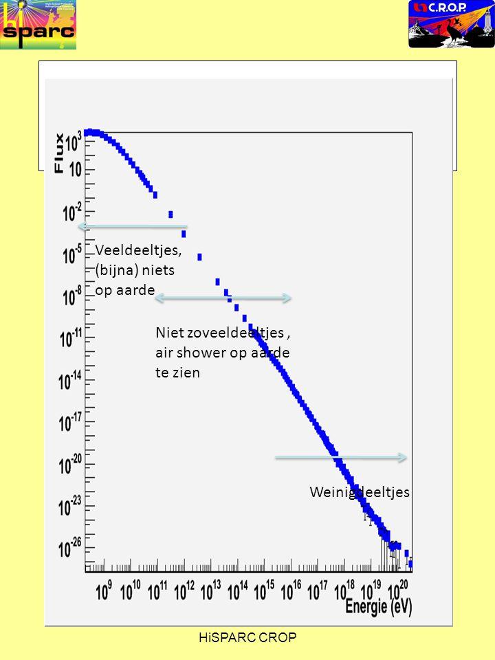 HiSPARC CROP Veeldeeltjes, (bijna) niets op aarde Niet zoveeldeeltjes, air shower op aarde te zien Weinigdeeltjes