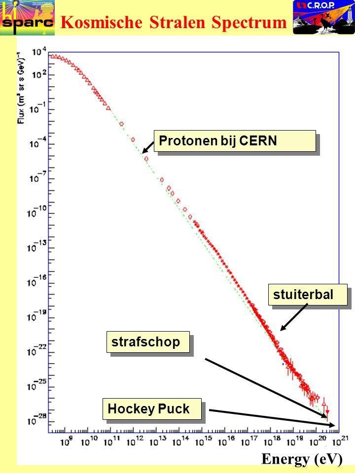 HiSPARC CROP Kosmische Stralen Spectrum Protonen bij CERN stuiterbal strafschop Hockey Puck Energy (eV)