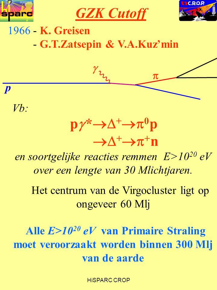 HiSPARC CROP GZK Cutoff Vb: p  *  +  0 p  +  + n en soortgelijke reacties remmen E>10 20 eV over een lengte van 30 Mlichtjaren. Het centrum v