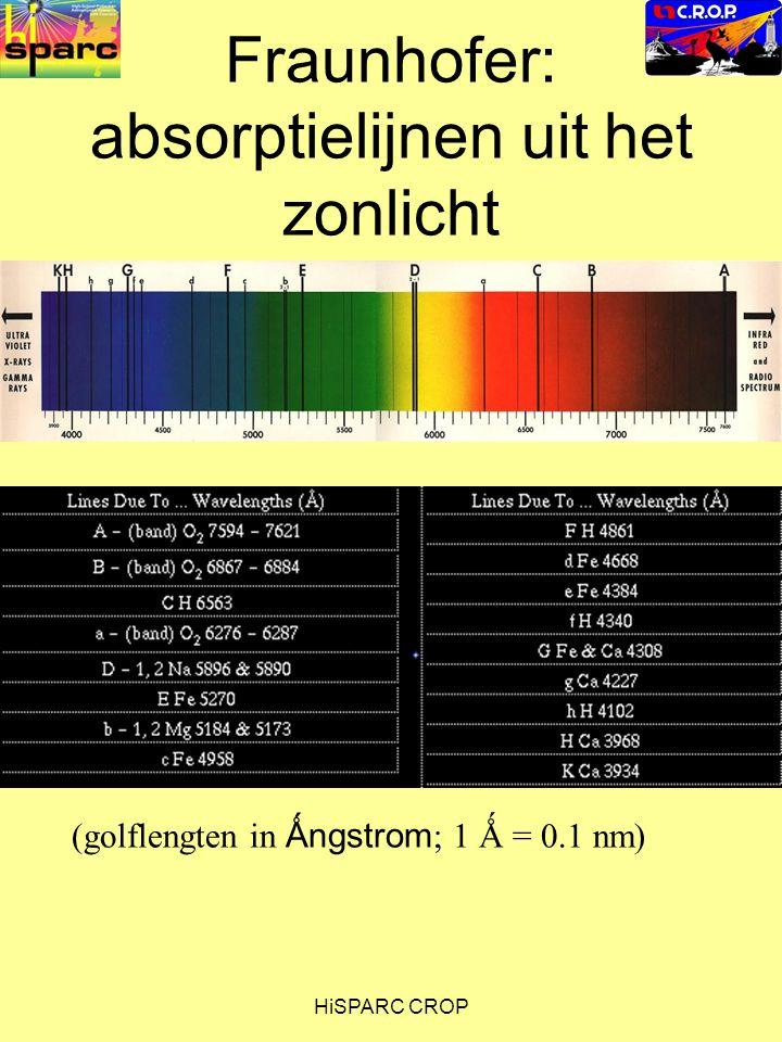 HiSPARC CROP Fraunhofer: absorptielijnen uit het zonlicht (golflengten in Ǻngstrom ; 1 Ǻ = 0.1 nm)