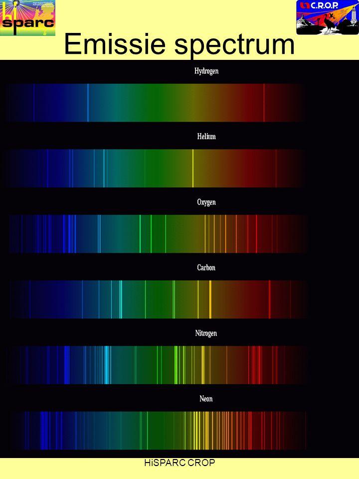 HiSPARC CROP Emissie spectrum Insert various emission line spectra here