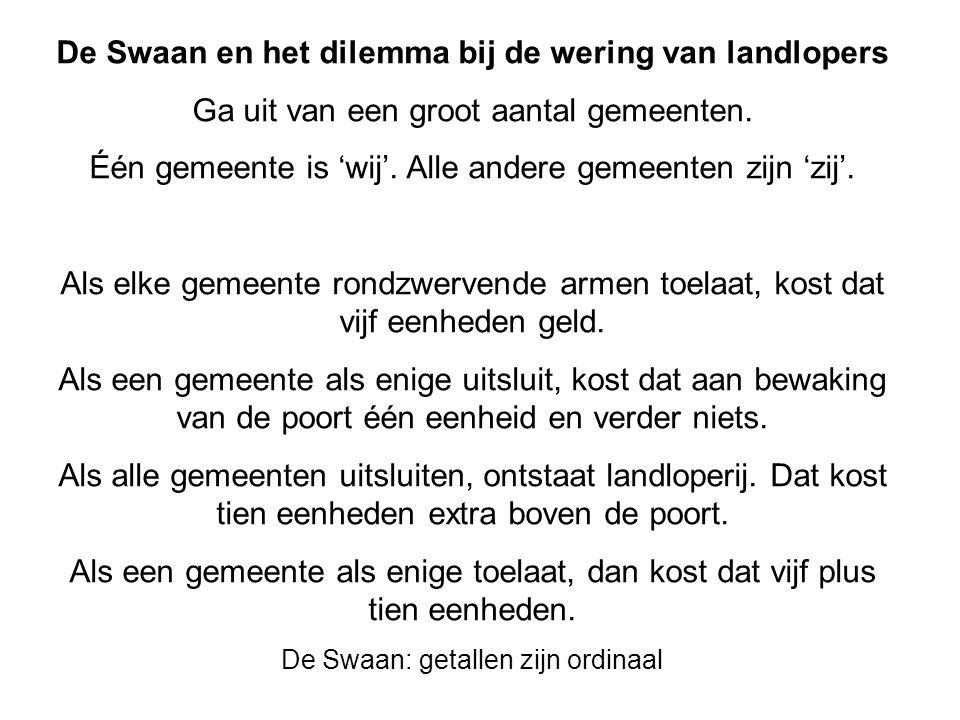 De Swaan en het dilemma bij de wering van landlopers Ga uit van een groot aantal gemeenten. Één gemeente is 'wij'. Alle andere gemeenten zijn 'zij'. A