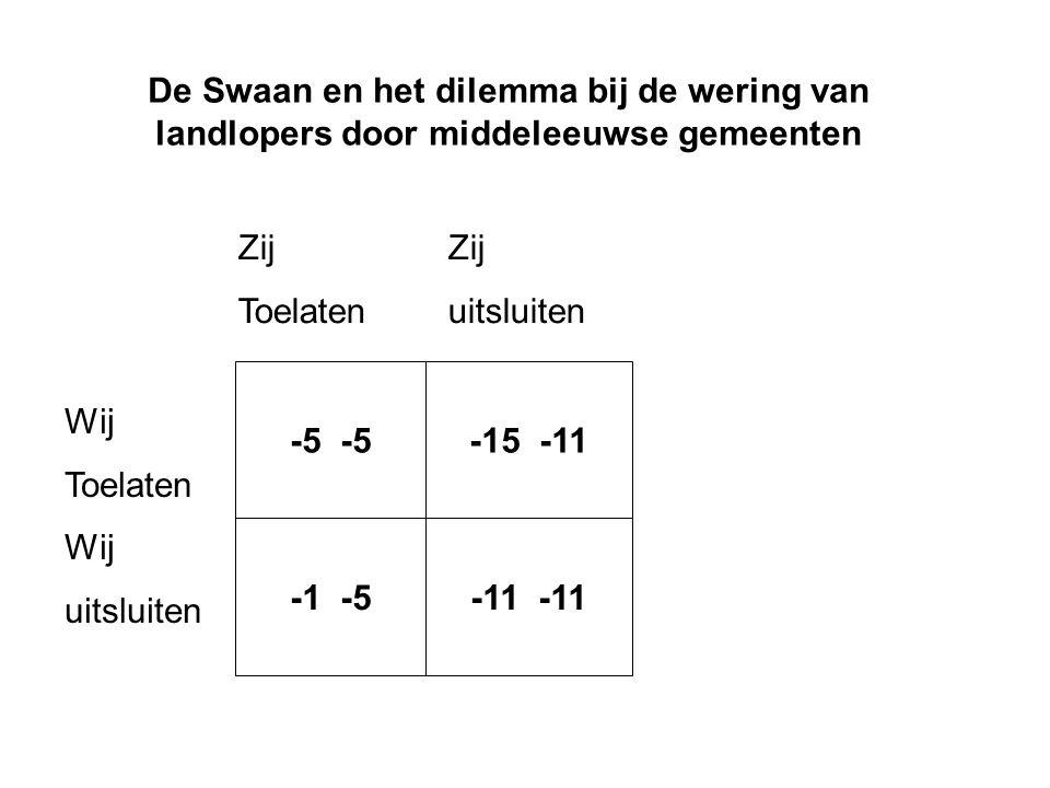 De Swaan en het dilemma bij de wering van landlopers door middeleeuwse gemeenten -5 -15 -11 -1 -5-11 Wij Toelaten Wij uitsluiten Zij Toelatenuitsluite