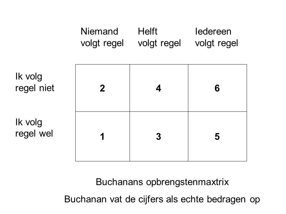 246 135 Ik volg regel niet Ik volg regel wel NiemandHelftIedereen volgt regelvolgt regelvolgt regel Buchanans opbrengstenmaxtrix Buchanan vat de cijfe