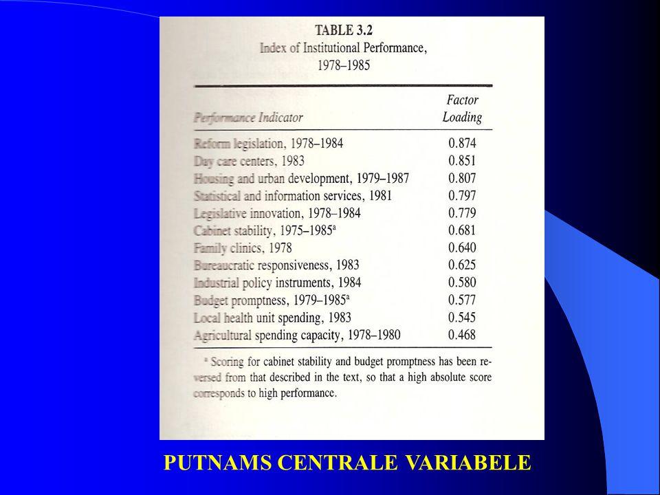 PUTNAMS CENTRALE VARIABELE