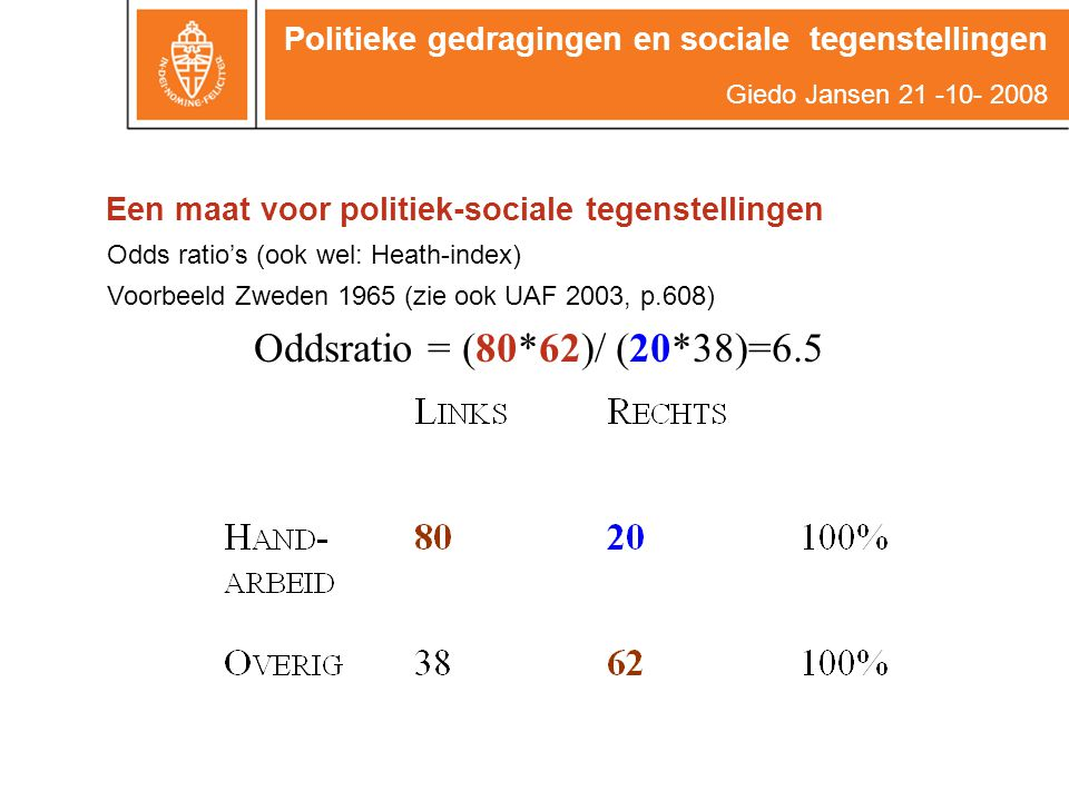 Oddsratio = (80*62)/ (20*38)=6.5 Een maat voor politiek-sociale tegenstellingen Odds ratio's (ook wel: Heath-index) Voorbeeld Zweden 1965 (zie ook UAF 2003, p.608) Politieke gedragingen en sociale tegenstellingen Giedo Jansen 21 -10- 2008