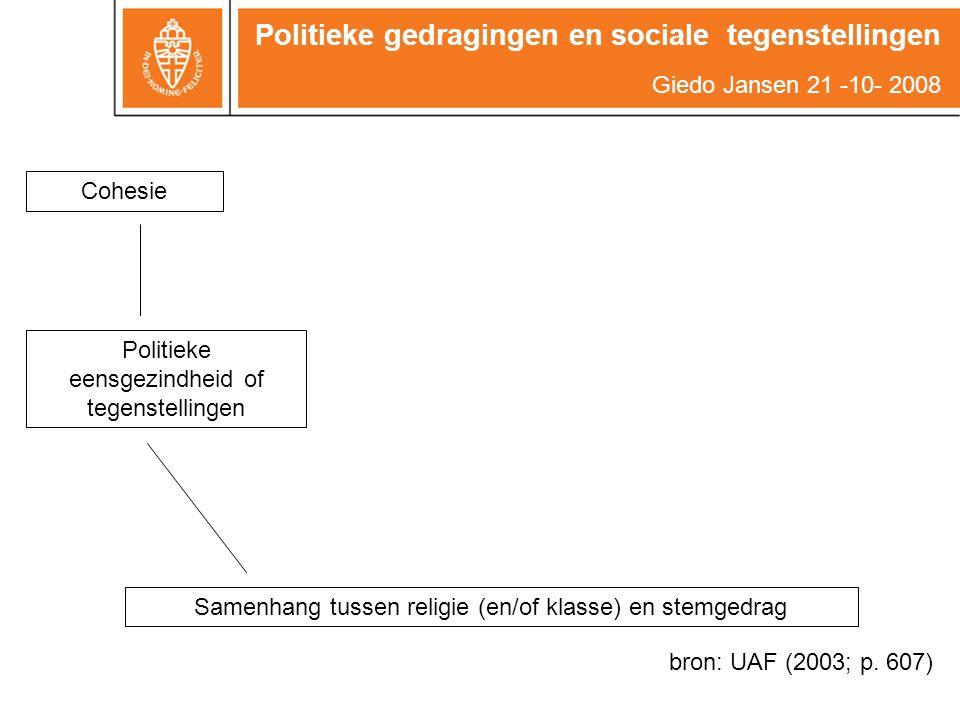 CohesieOngelijkheid Politieke eensgezindheid of tegenstellingen Ongelijkheid in (politieke) machtsverhoudingen Samenhang tussen religie (en/of klasse) en stemgedrag Politieke gedragingen en sociale tegenstellingen Giedo Jansen 21 -10- 2008 bron: UAF (2003; p.