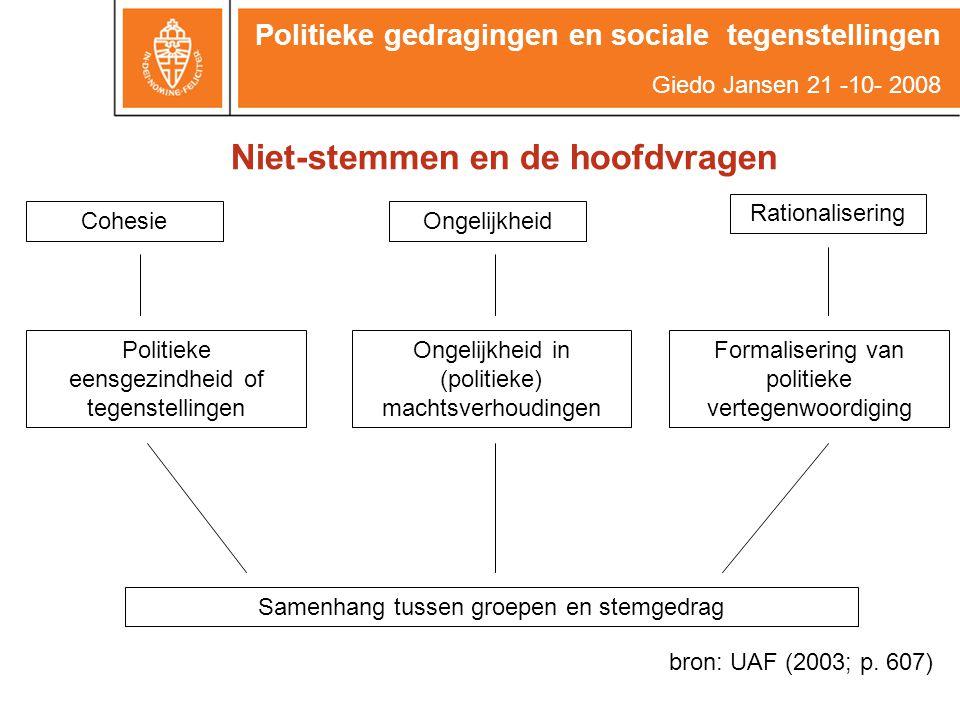 CohesieOngelijkheid Rationalisering Politieke eensgezindheid of tegenstellingen Ongelijkheid in (politieke) machtsverhoudingen Formalisering van politieke vertegenwoordiging Samenhang tussen groepen en stemgedrag bron: UAF (2003; p.