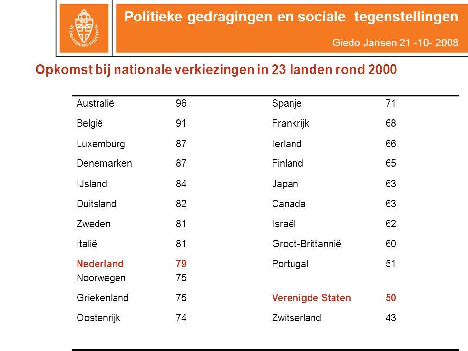 Opkomst bij nationale verkiezingen in 23 landen rond 2000 Australië96Spanje71 België91Frankrijk68 Luxemburg87Ierland66 Denemarken87Finland65 IJsland84Japan63 Duitsland82Canada63 Zweden81Israël62 Italië81Groot-Brittannië60 Nederland Noorwegen 79 75 Portugal51 Griekenland75Verenigde Staten50 Oostenrijk74Zwitserland43 Politieke gedragingen en sociale tegenstellingen Giedo Jansen 21 -10- 2008