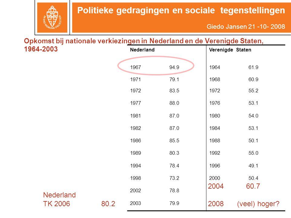 Opkomst bij nationale verkiezingen in Nederland en de Verenigde Staten, 1964-2003 NederlandVerenigde Staten 196794.9196461.9 197179.1196860.9 197283.5197255.2 197788.0197653.1 198187.0198054.0 198287.0198453.1 198685.5198850.1 198980.3199255.0 199478.4199649.1 199873.2200050.4 200278.8 200379.9 Nederland TK 200680.2 2004 60.7 2008(veel) hoger.