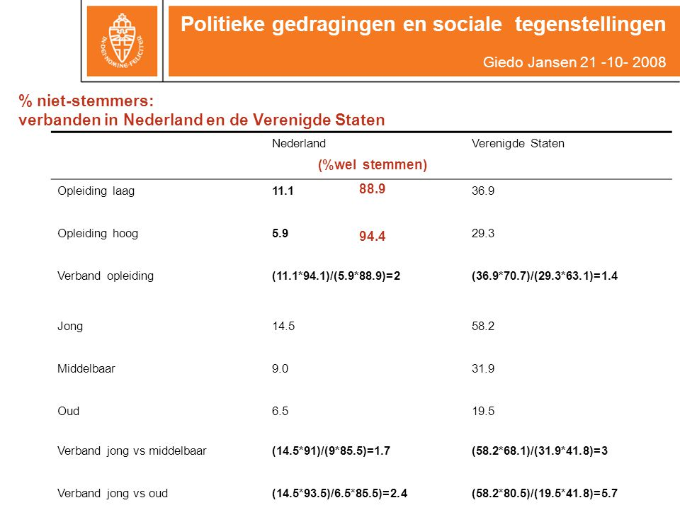 % niet-stemmers: verbanden in Nederland en de Verenigde Staten NederlandVerenigde Staten Opleiding laag11.136.9 Opleiding hoog5.929.3 Verband opleiding(11.1*94.1)/(5.9*88.9)=2(36.9*70.7)/(29.3*63.1)=1.4 Jong14.558.2 Middelbaar9.031.9 Oud6.519.5 Verband jong vs middelbaar(14.5*91)/(9*85.5)=1.7(58.2*68.1)/(31.9*41.8)=3 Verband jong vs oud(14.5*93.5)/6.5*85.5)=2.4(58.2*80.5)/(19.5*41.8)=5.7 Politieke gedragingen en sociale tegenstellingen Giedo Jansen 21 -10- 2008 (%wel stemmen) 88.9 94.4