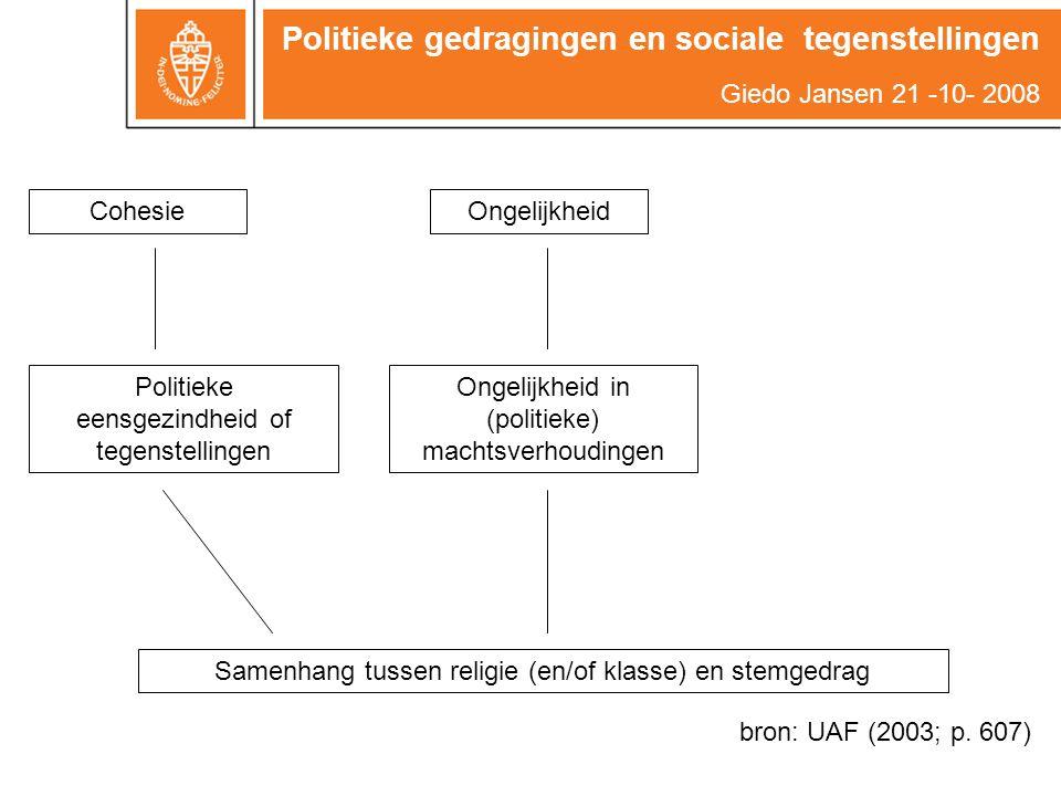 Een maat voor politiek-sociale tegenstellingen Politieke gedragingen en sociale tegenstellingen Giedo Jansen 21 -10- 2008 Odds ratio's (sociale klasse en stemgedrag) Verschillen tussen landen rond 1965 Canada1,3België3,3 Italië1,9Australië3,7 Frankrijk2,1Noorwegen6,7 Nederland2,3Zweden6,8 Ierland2,4Verenigd Koninkrijk6,8 VS2,4Finland9,3 West Duitsland2,9Denemarken9,7 Oostenrijk3,0
