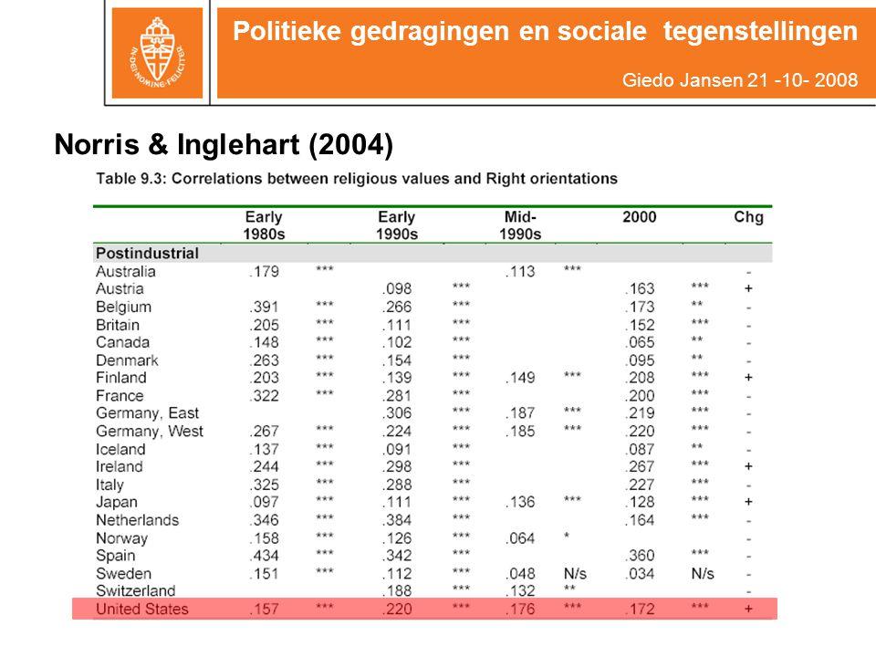 Een toegift… Politieke gedragingen en sociale tegenstellingen Giedo Jansen 21 -10- 2008 1.