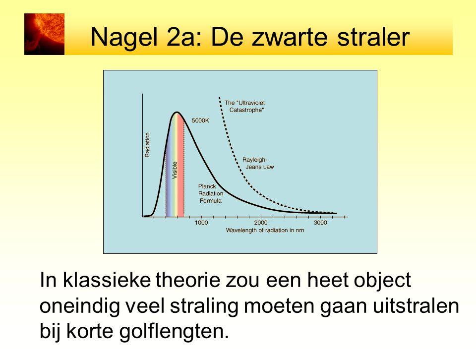Nagel 2a: De zwarte straler In klassieke theorie zou een heet object oneindig veel straling moeten gaan uitstralen bij korte golflengten.