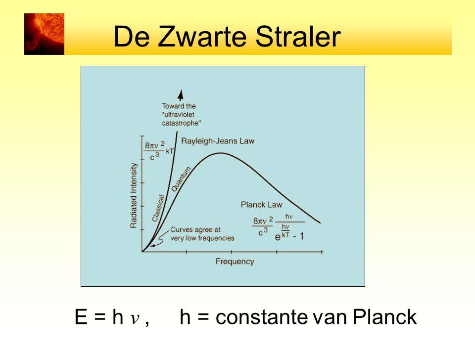 De Zwarte Straler E = h ν, h = constante van Planck