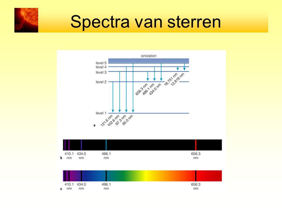 Spectra van sterren
