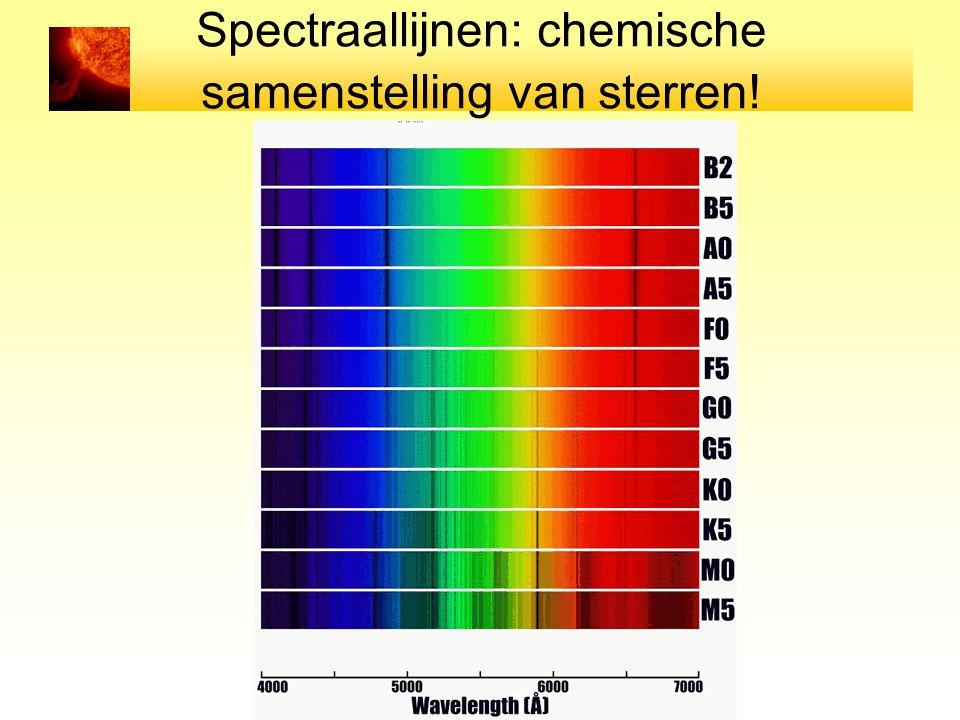 Spectraallijnen: chemische samenstelling van sterren!