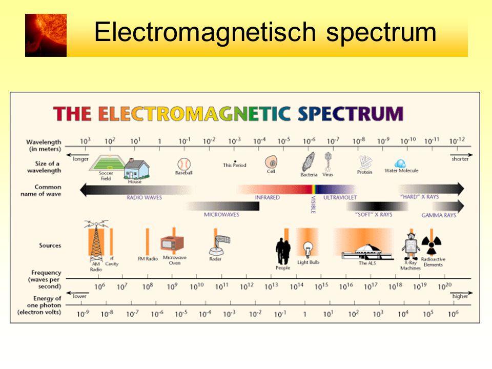 Electromagnetisch spectrum
