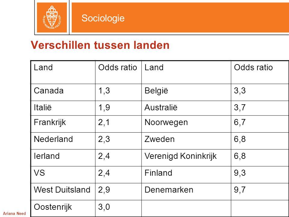 Sociologie Ariana Need Verschillen tussen landen LandOdds ratioLandOdds ratio Canada1,3België3,3 Italië1,9Australië3,7 Frankrijk2,1Noorwegen6,7 Nederl