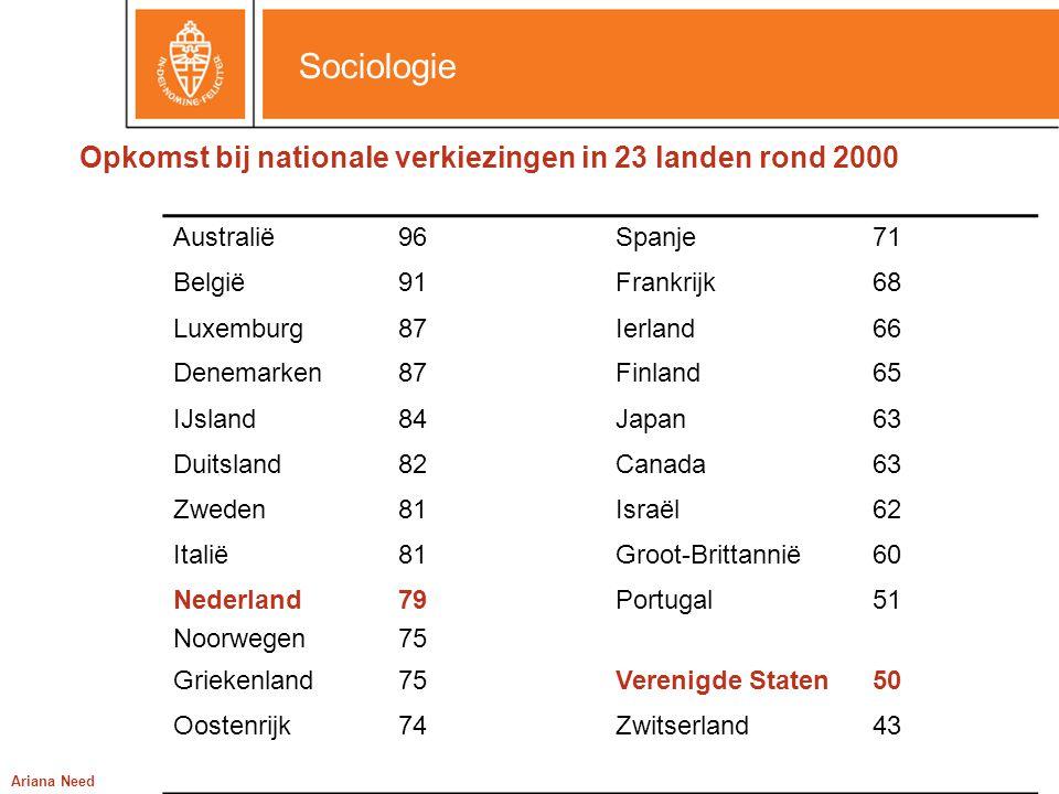 Sociologie Ariana Need Opkomst bij nationale verkiezingen in 23 landen rond 2000 Australië96Spanje71 België91Frankrijk68 Luxemburg87Ierland66 Denemark