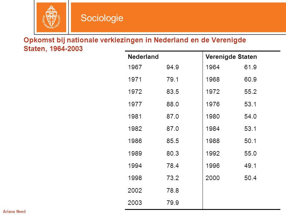 Sociologie Ariana Need Opkomst bij nationale verkiezingen in Nederland en de Verenigde Staten, 1964-2003 NederlandVerenigde Staten 196794.9196461.9 19