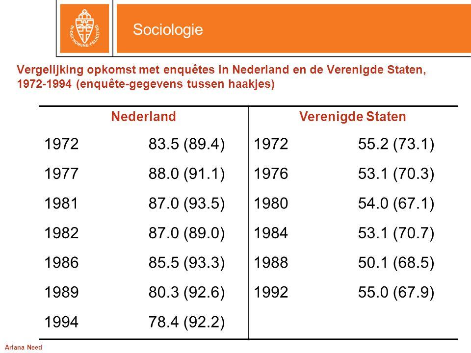 Sociologie Ariana Need Vergelijking opkomst met enquêtes in Nederland en de Verenigde Staten, 1972-1994 (enquête-gegevens tussen haakjes) NederlandVer