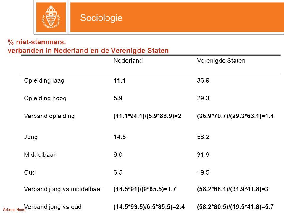 Sociologie Ariana Need % niet-stemmers: verbanden in Nederland en de Verenigde Staten NederlandVerenigde Staten Opleiding laag11.136.9 Opleiding hoog5