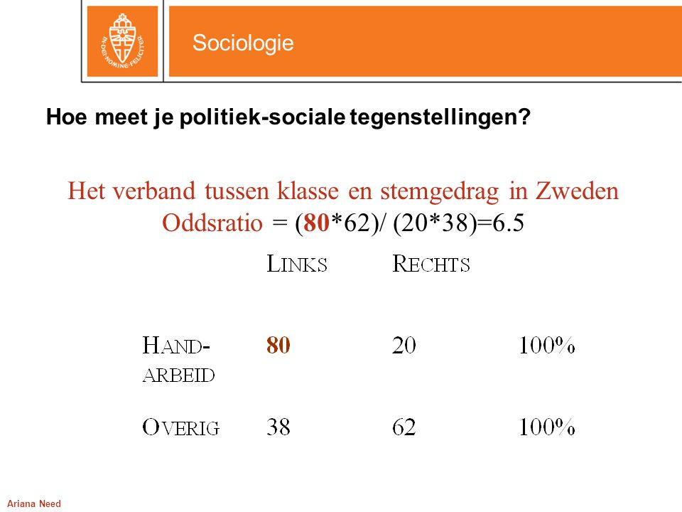 Sociologie Ariana Need % niet-stemmers: verbanden in Nederland en de Verenigde Staten NederlandVerenigde Staten Opleiding laag11.136.9 Opleiding hoog5.929.3 Verband opleiding(11.1*94.1)/(5.9*88.9)=2(36.9*70.7)/(29.3*63.1)=1.4 Jong14.558.2 Middelbaar9.031.9 Oud6.519.5 Verband jong vs middelbaar(14.5*91)/(9*85.5)=1.7(58.2*68.1)/(31.9*41.8)=3 Verband jong vs oud(14.5*93.5)/6.5*85.5)=2.4(58.2*80.5)/(19.5*41.8)=5.7