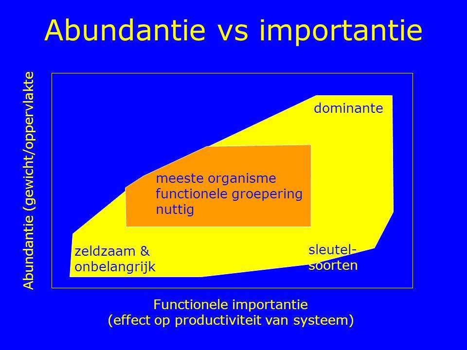 Abundantie vs importantie meeste organisme functionele groepering nuttig zeldzaam & onbelangrijk sleutel- soorten dominante Functionele importantie (e