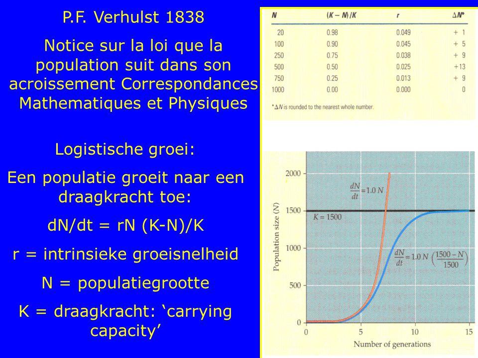 Logistische groei: Een populatie groeit naar een draagkracht toe: dN/dt = rN (K-N)/K r = intrinsieke groeisnelheid N = populatiegrootte K = draagkrach