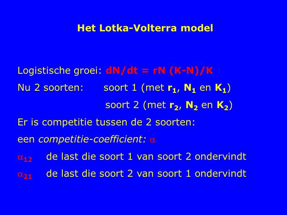Het Lotka-Volterra model Logistische groei: dN/dt = rN (K-N)/K Nu 2 soorten:soort 1 (met r 1, N 1 en K 1 ) soort 2 (met r 2, N 2 en K 2 ) Er is compet