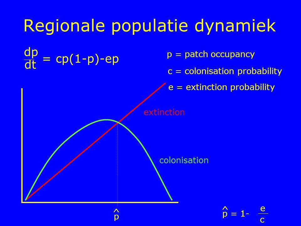Regionale populatie dynamiek dp dt = cp(1-p)-ep p = patch occupancy c = colonisation probability e = extinction probability e p = 1- c ^ p ^ colonisat