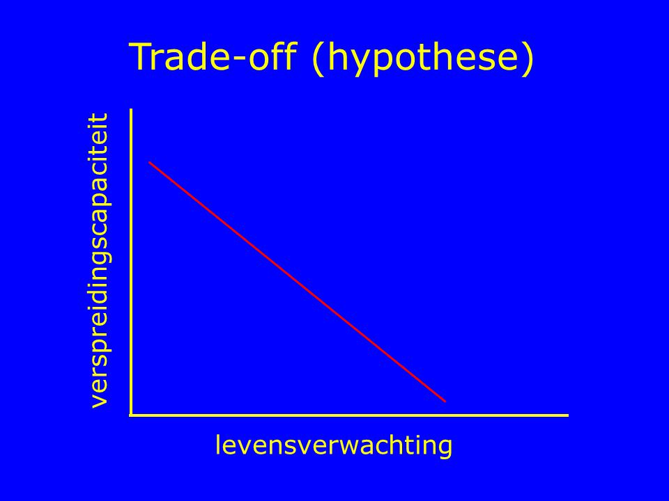 Trade-off (hypothese) levensverwachting verspreidingscapaciteit