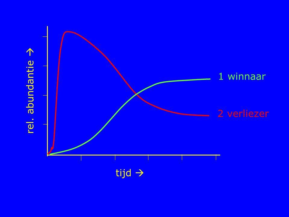tijd  rel. abundantie  1 winnaar 2 verliezer